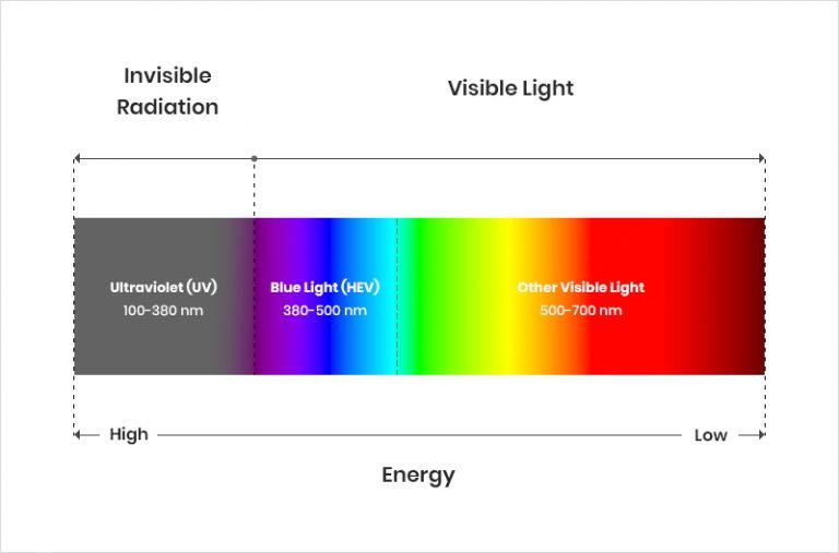 blue light spectrum wavelength